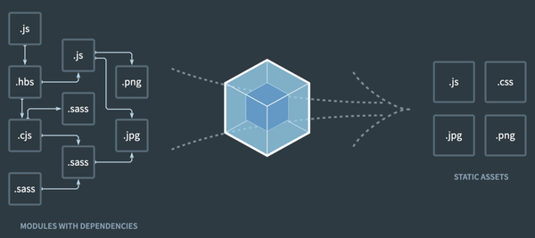 Webpack: Minifying your bundle for production use